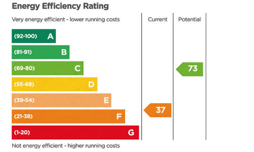Geosolar whats an epc for Window energy efficiency ratings